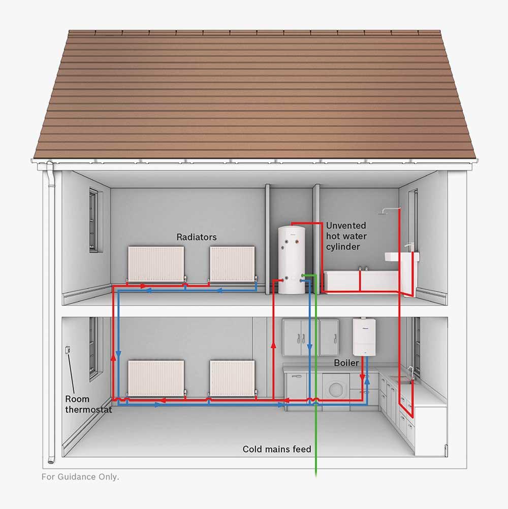 Heating System | Ellershaw Plumbing & Heating Ltd